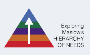 Exploring Maslow's Hierarchy of Needs Course