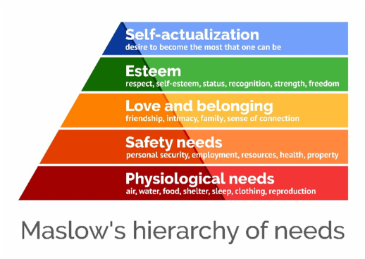 How are you dealing with insecurities caused by the pandemic? How are your Safety needs being met? Let's review maslow's hierarchy of needs again.