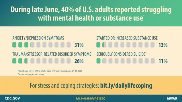CDC Mental Health related to Covid 19 in June 2020.